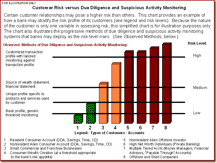 Customer Risk vs. Due Diligence and Suspicious Activity Monitoring Graph